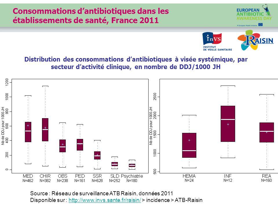 Consommations d'antibiotiques dans les établissements de santé, France 2011