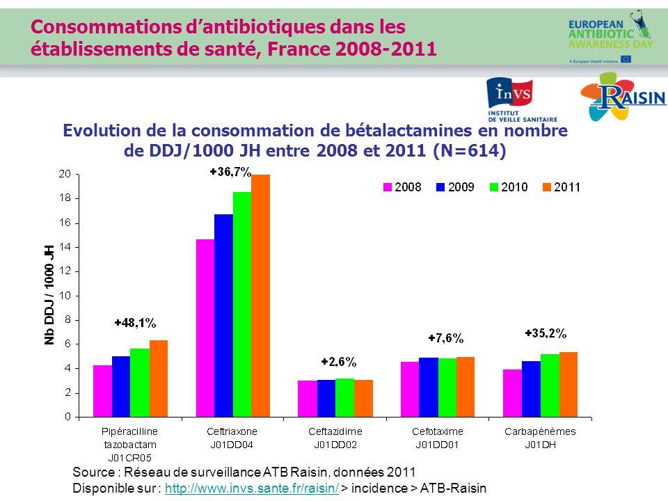 Consommations d'antibiotiques dans les établissements de santé, France 2008-2011