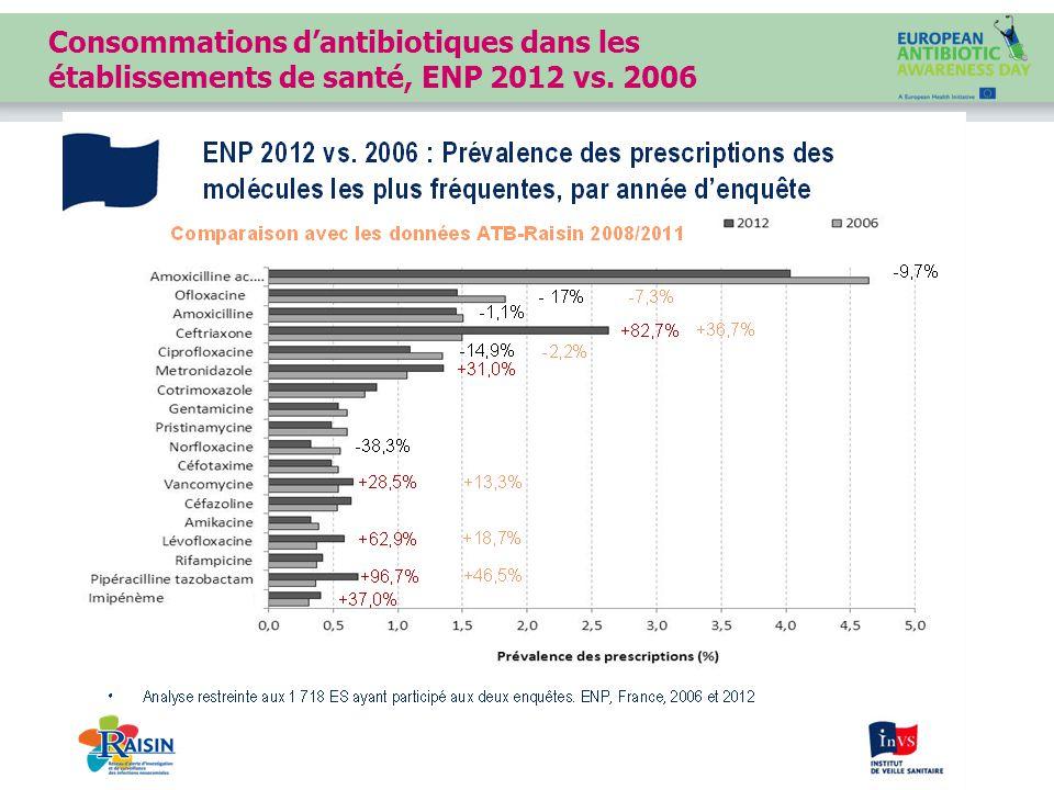 Consommations d'antibiotiques dans les établissements de santé, ENP 2012 vs. 2006