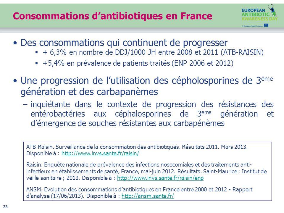 Consommations d'antibiotiques en France