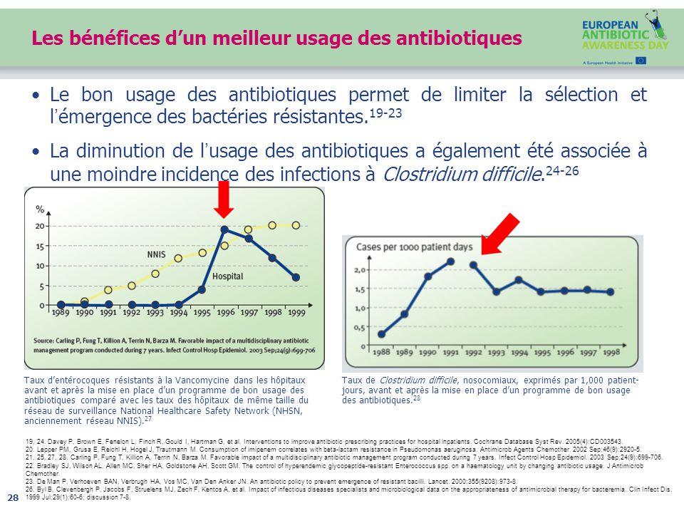 Les bénéfices d'un meilleur usage des antibiotiques