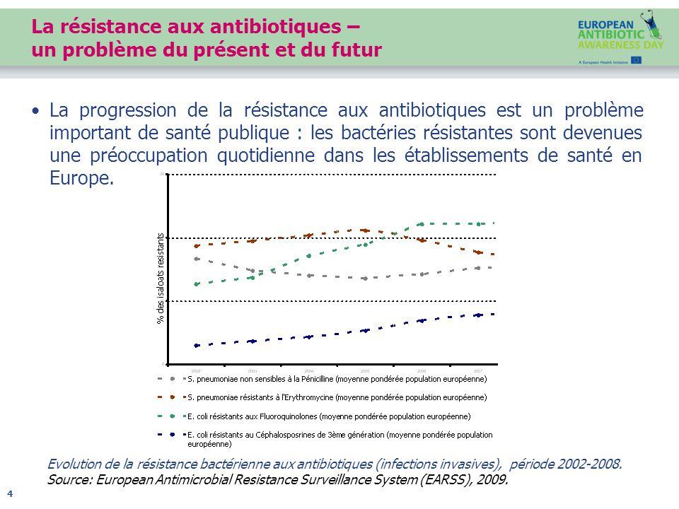 La résistance aux antibiotiques – un problème du présent et du futur