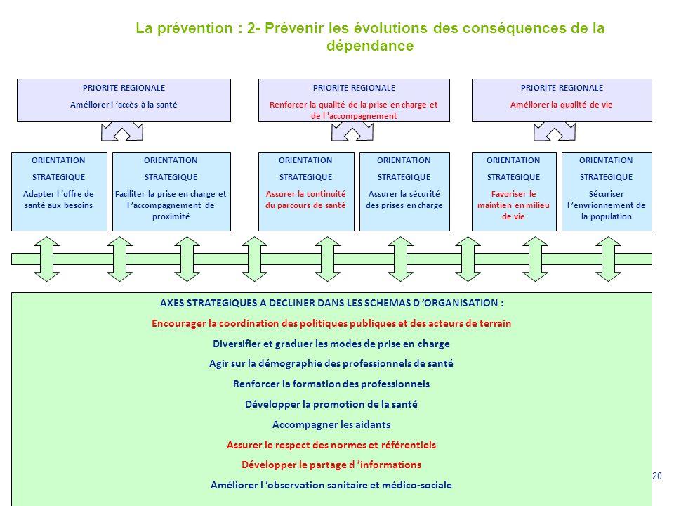 La prévention : 2- Prévenir les évolutions des conséquences de la dépendance