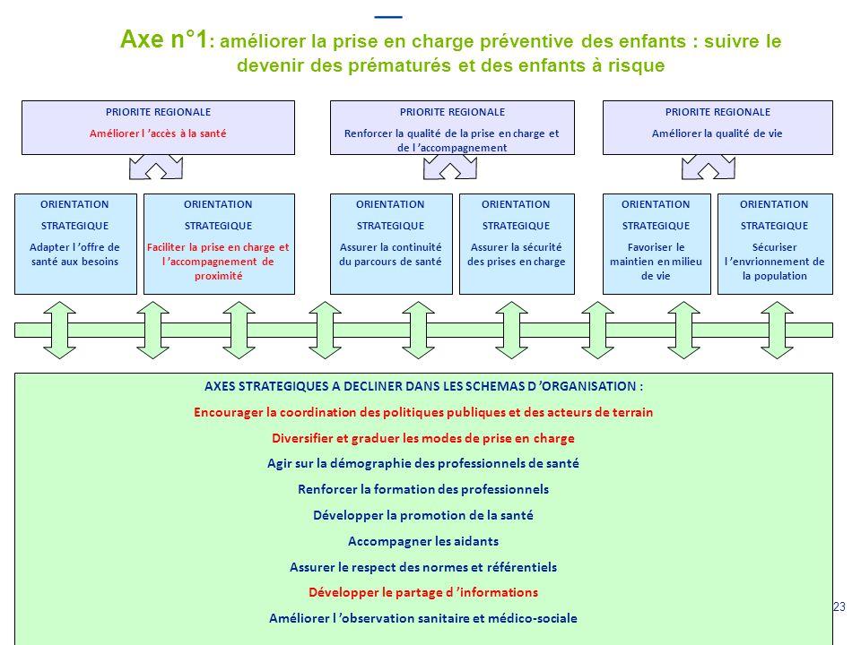 Axe n°1: améliorer la prise en charge préventive des enfants : suivre le devenir des prématurés et des enfants à risque