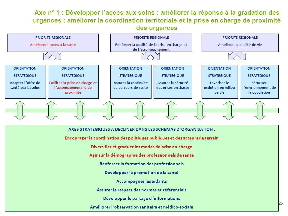Axe n° 1 : Développer l'accès aux soins : améliorer la réponse à la gradation des urgences : améliorer la coordination territoriale et la prise en charge de proximité des urgences