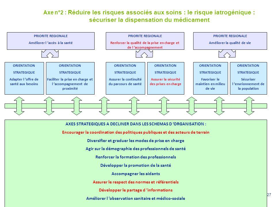 Axe n°2 : Réduire les risques associés aux soins : le risque iatrogénique : sécuriser la dispensation du médicament