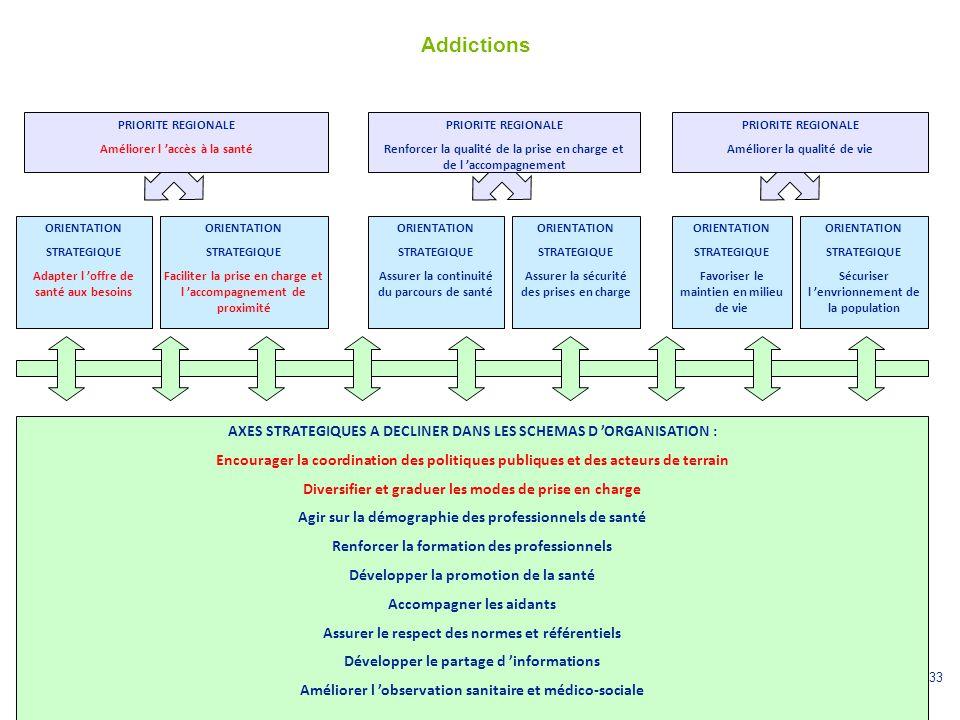 Addictions PRIORITE REGIONALE. Améliorer l 'accès à la santé. PRIORITE REGIONALE.