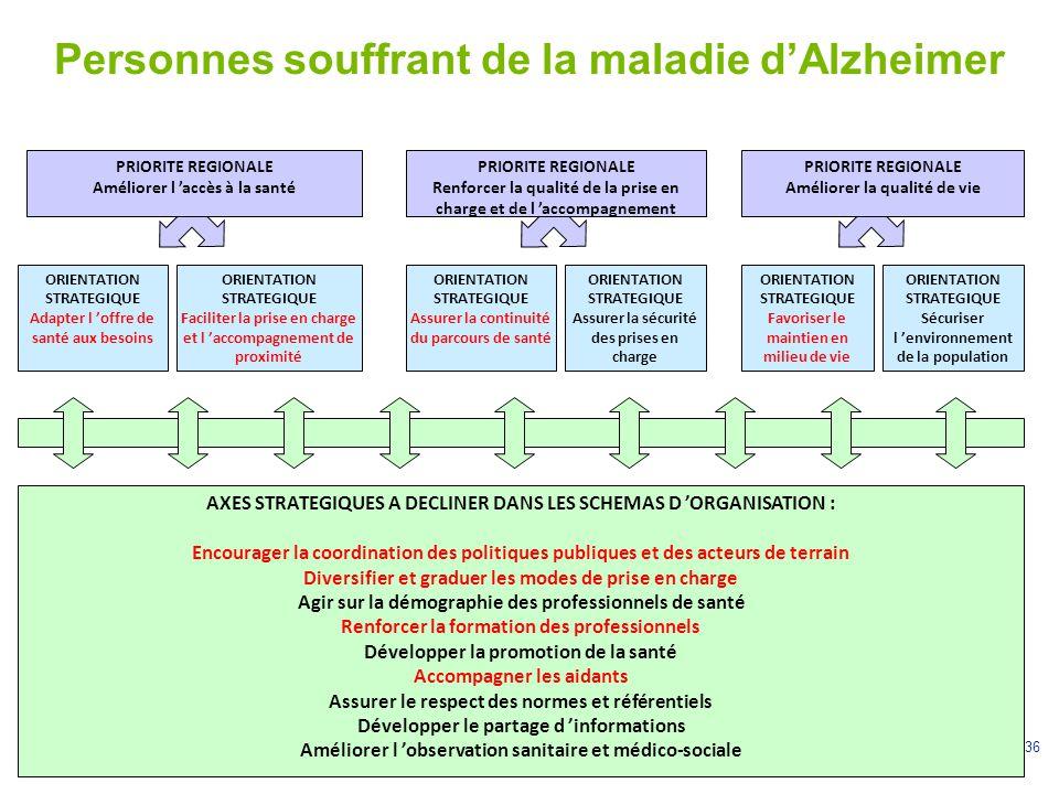 Personnes souffrant de la maladie d'Alzheimer
