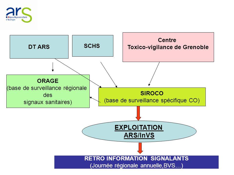 Toxico-vigilance de Grenoble RETRO INFORMATION SIGNALANTS