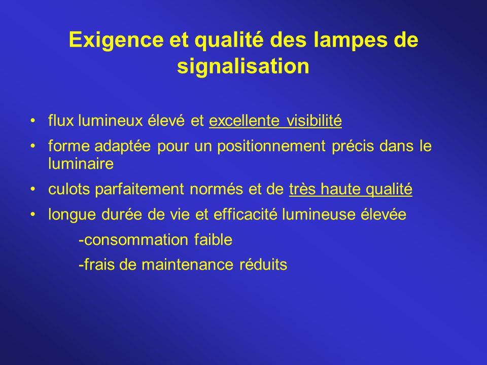 Exigence et qualité des lampes de signalisation