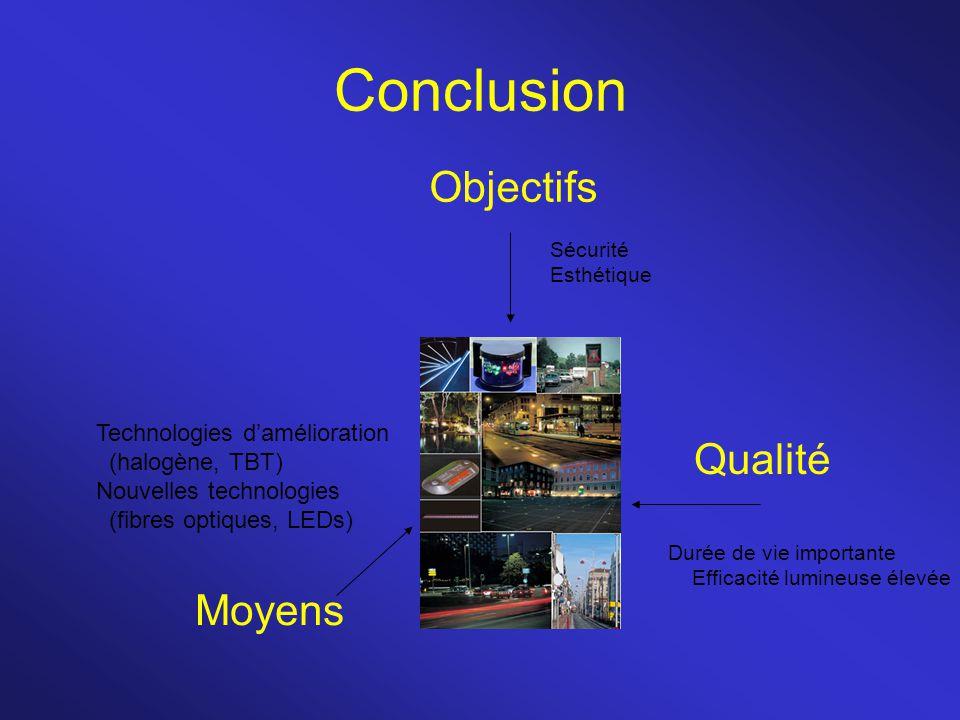 Conclusion Objectifs Qualité Moyens Technologies d'amélioration