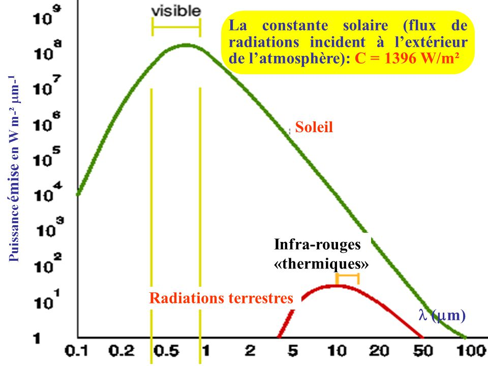 Infra-rouges «thermiques»
