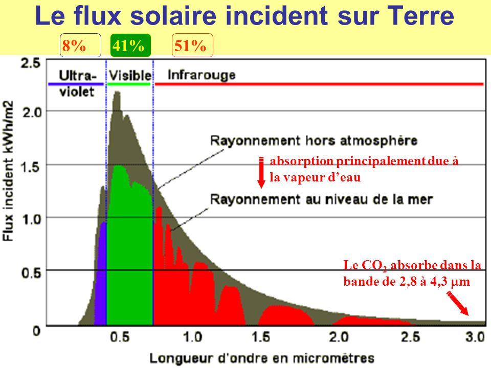Le flux solaire incident sur Terre