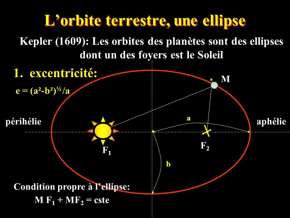 L'orbite terrestre, une ellipse