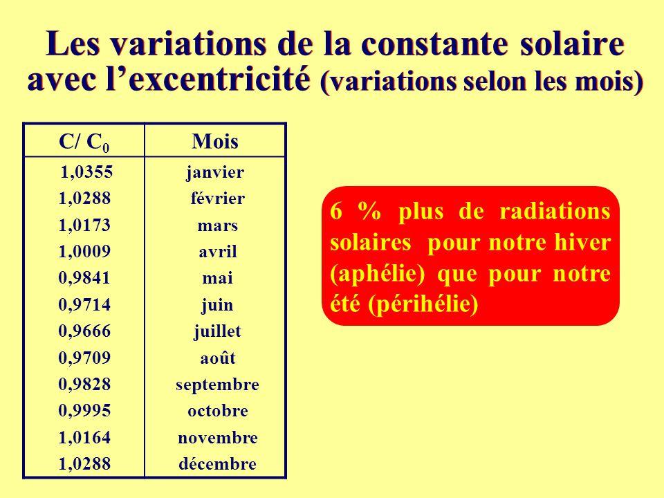 Les variations de la constante solaire avec l'excentricité (variations selon les mois)