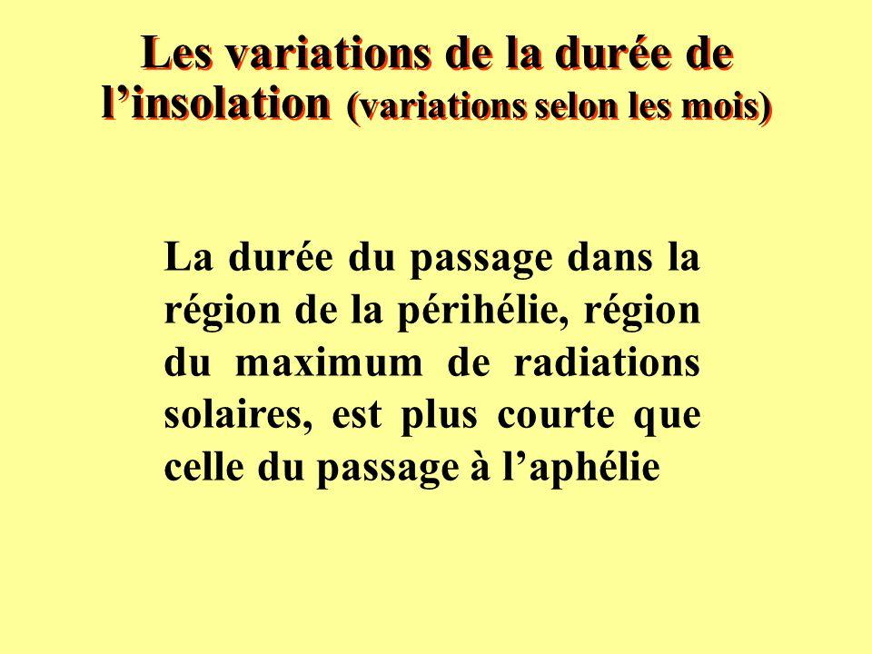 Les variations de la durée de l'insolation (variations selon les mois)