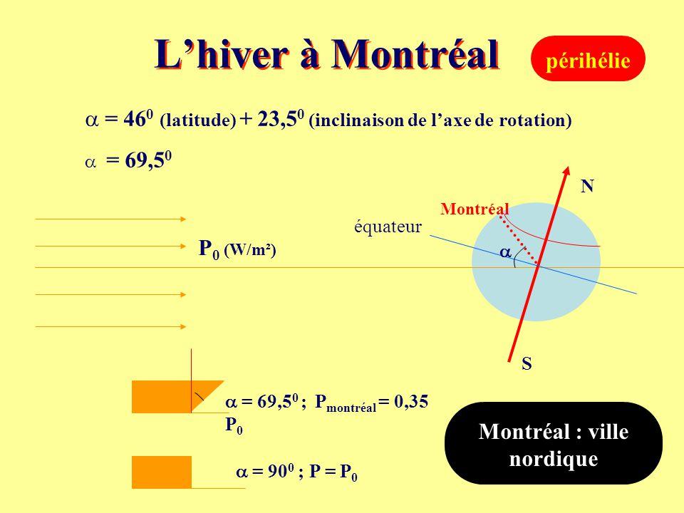 Montréal : ville nordique