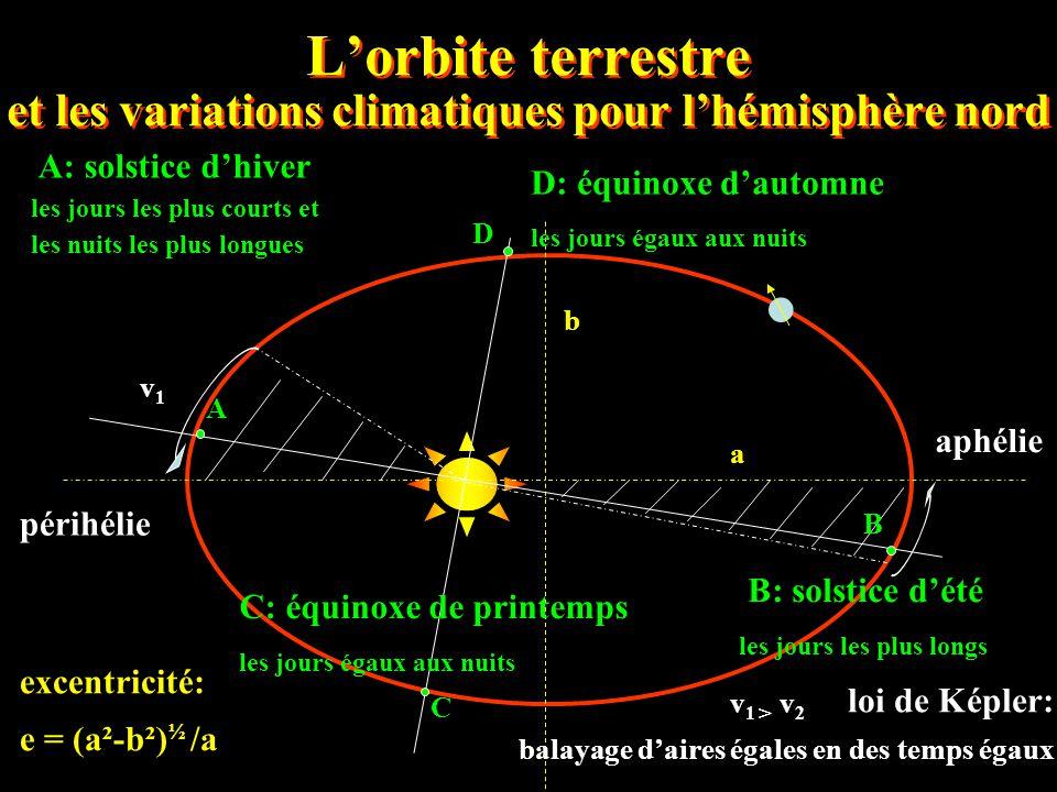 L'orbite terrestre et les variations climatiques pour l'hémisphère nord