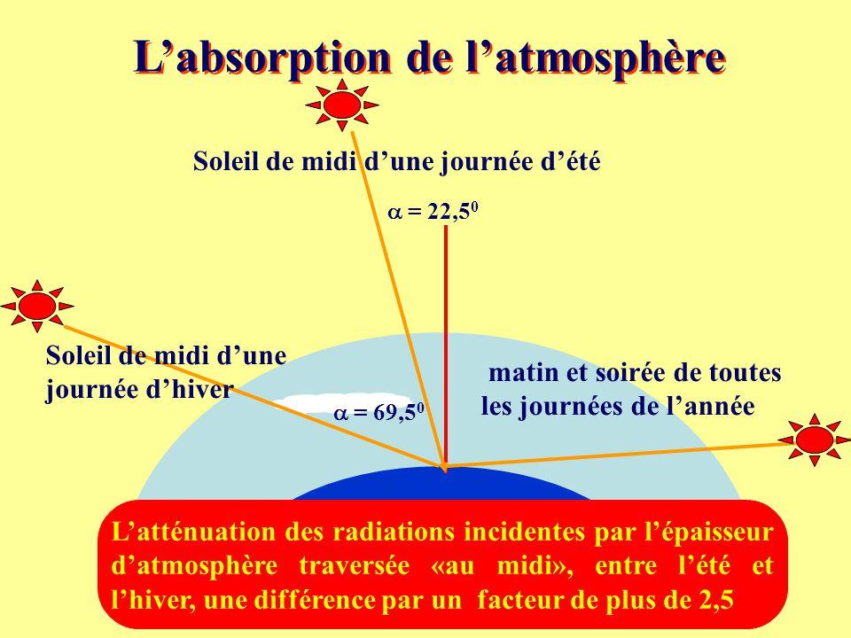 L'absorption de l'atmosphère