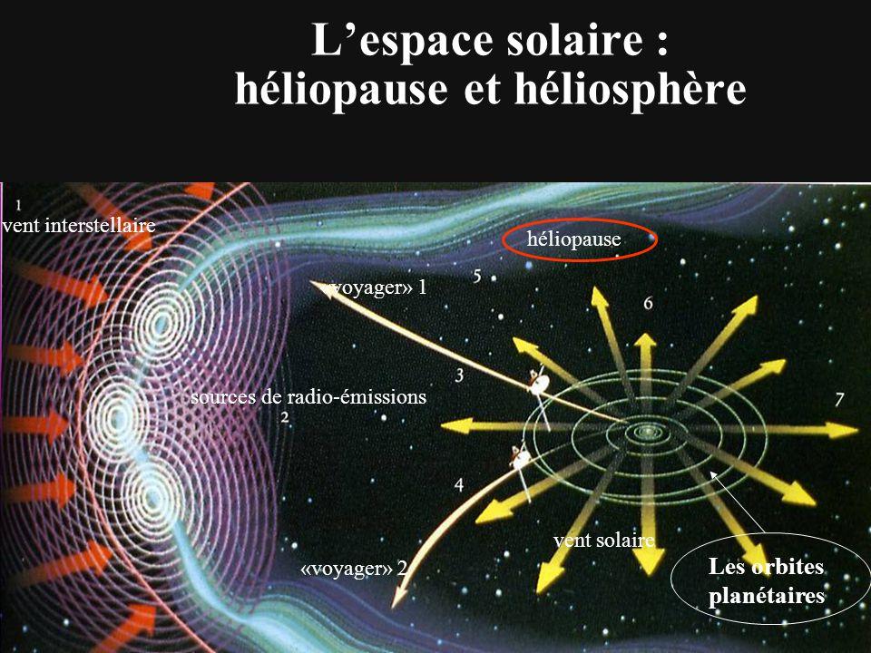 L'espace solaire : héliopause et héliosphère