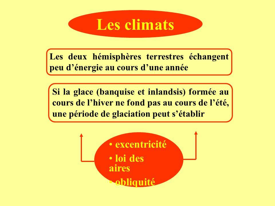 Les climats excentricité loi des aires obliquité