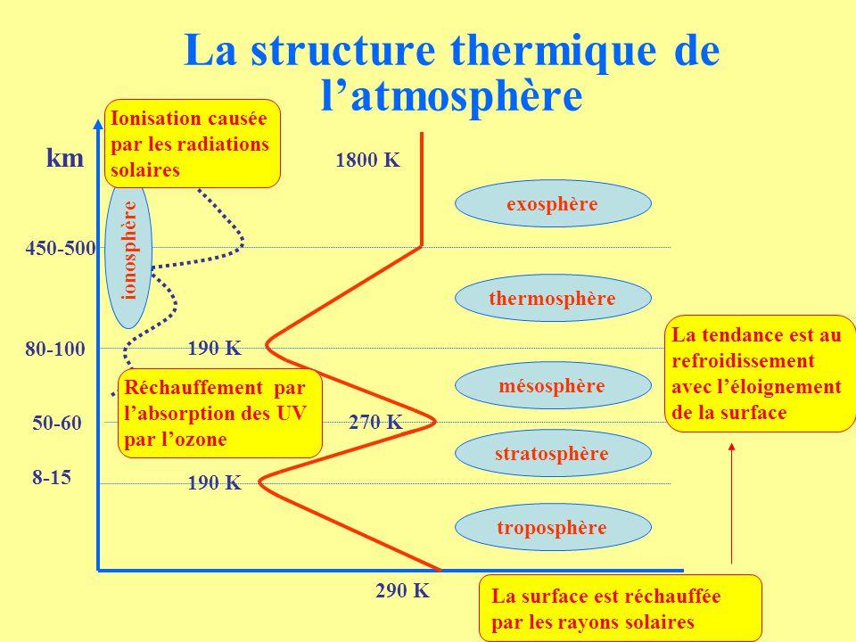La structure thermique de l'atmosphère