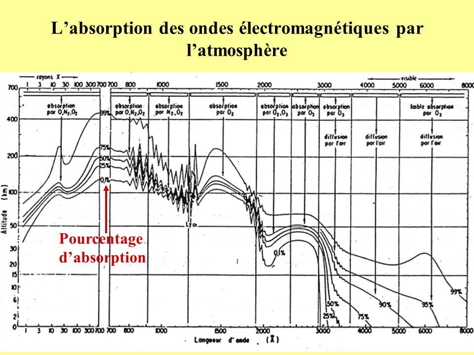 L'absorption des ondes électromagnétiques par l'atmosphère