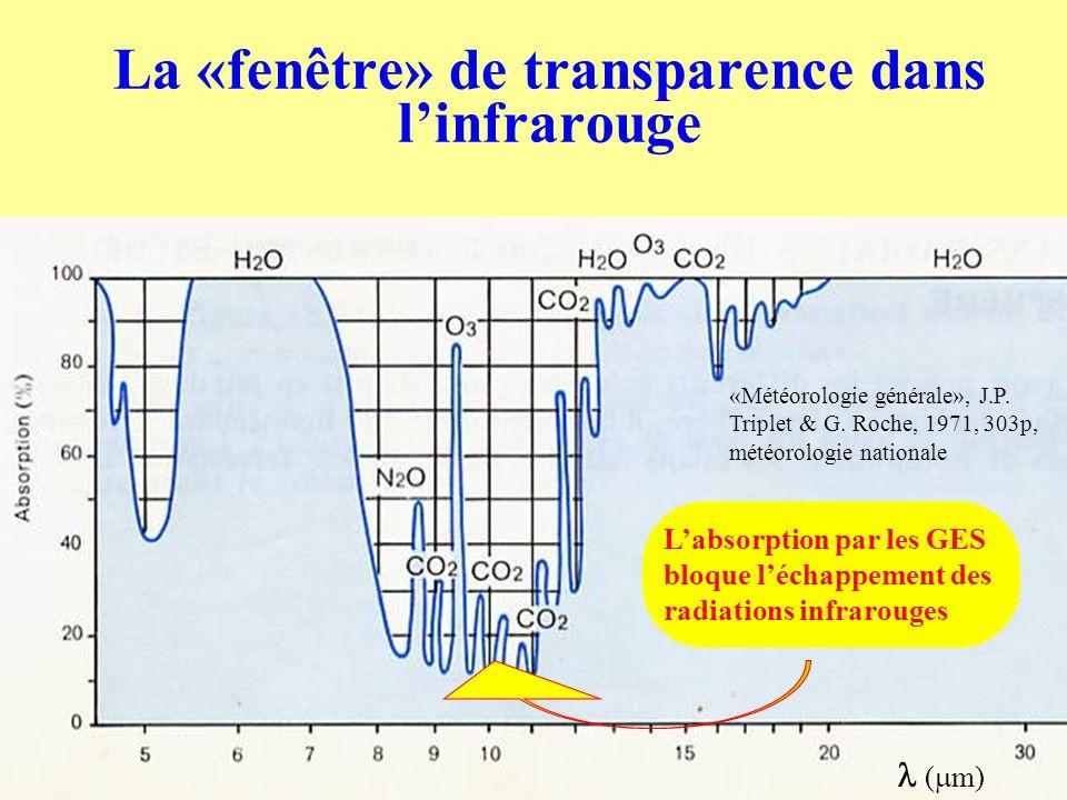 La «fenêtre» de transparence dans l'infrarouge