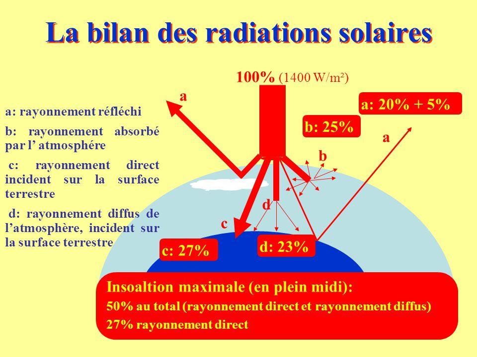 La bilan des radiations solaires