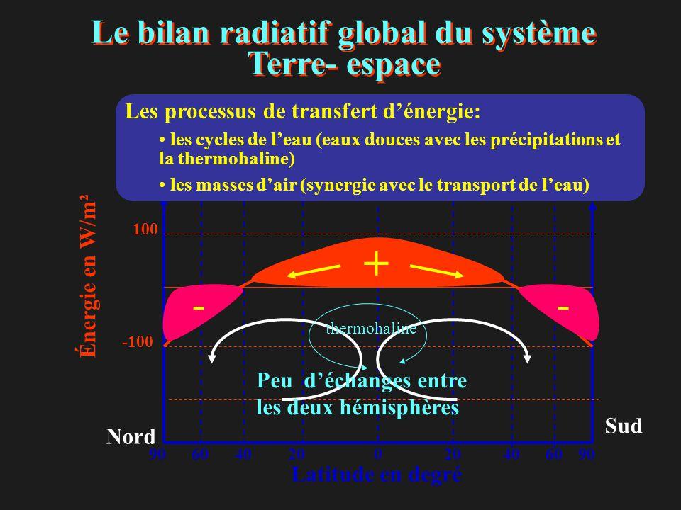 Le bilan radiatif global du système Terre- espace