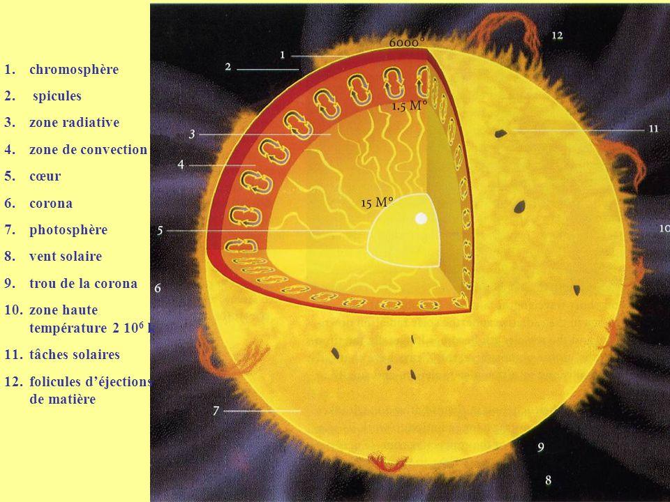 zone haute température 2 106 k