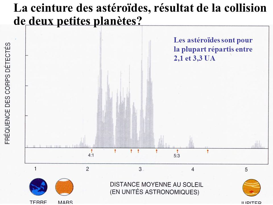 La ceinture des astéroïdes, résultat de la collision de deux petites planètes