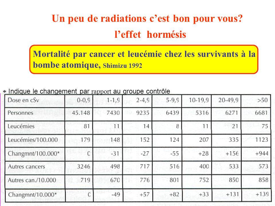 Un peu de radiations c'est bon pour vous l'effet hormésis