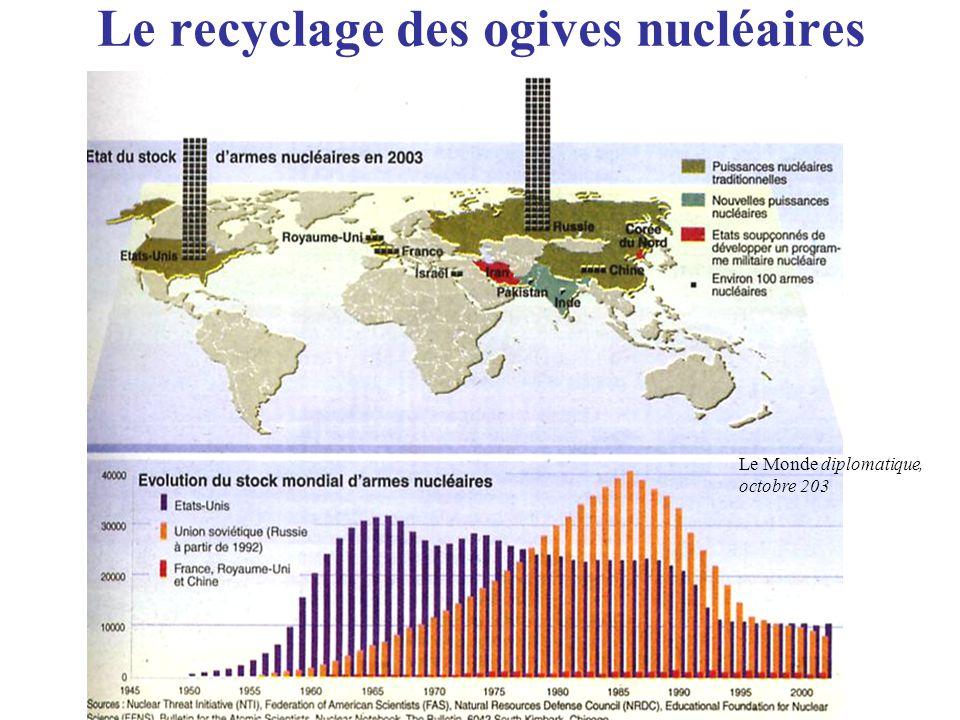 Le recyclage des ogives nucléaires