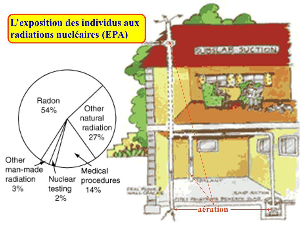 L'exposition des individus aux radiations nucléaires (EPA)