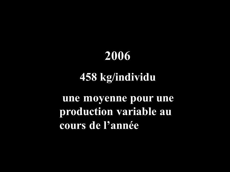2006 458 kg/individu une moyenne pour une production variable au cours de l'année