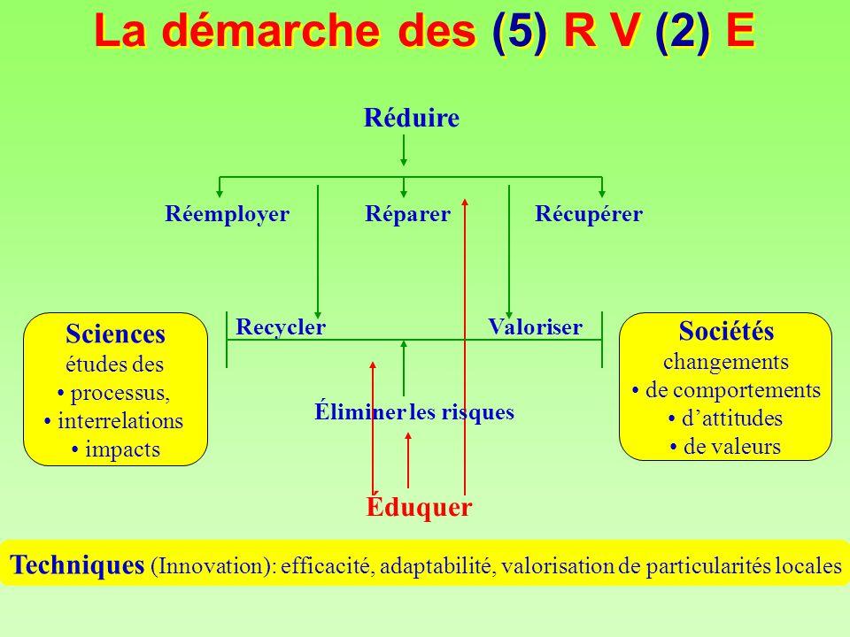 La démarche des (5) R V (2) E