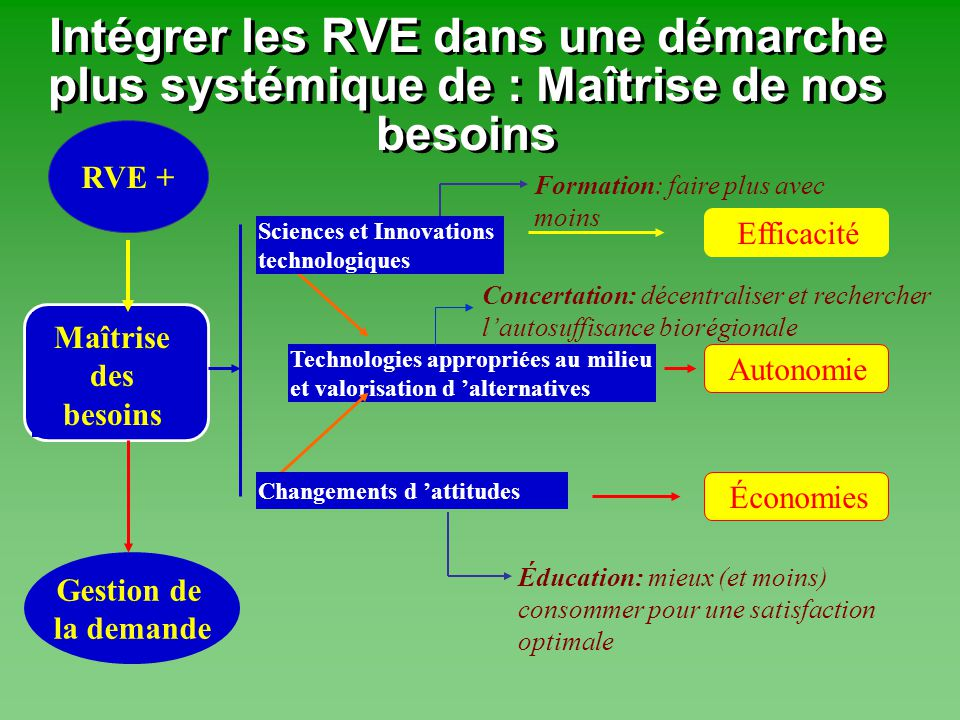 Intégrer les RVE dans une démarche plus systémique de : Maîtrise de nos besoins