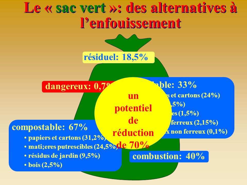 Le « sac vert »: des alternatives à l'enfouissement
