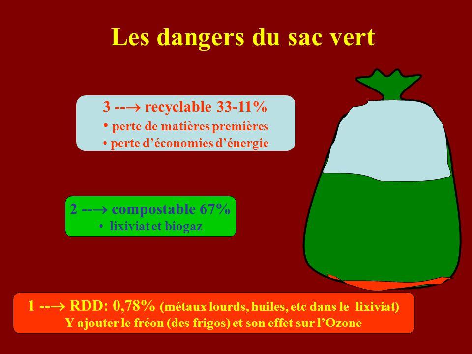 Les dangers du sac vert 3 -- recyclable 33-11%