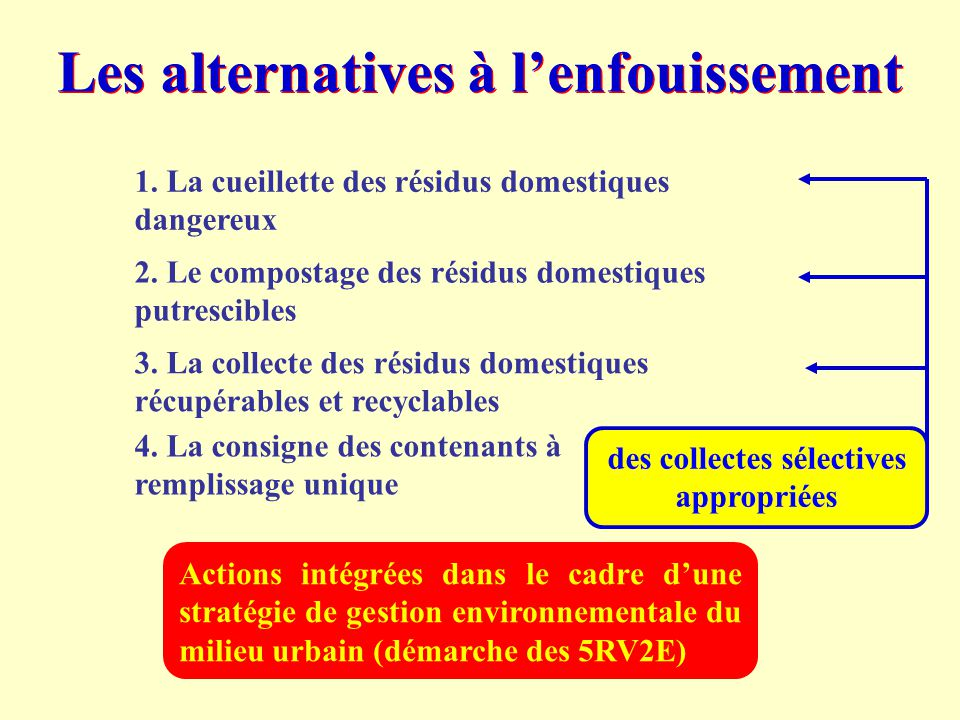 Les alternatives à l'enfouissement