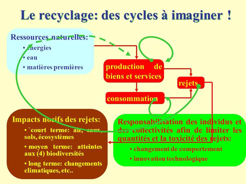 Le recyclage: des cycles à imaginer !