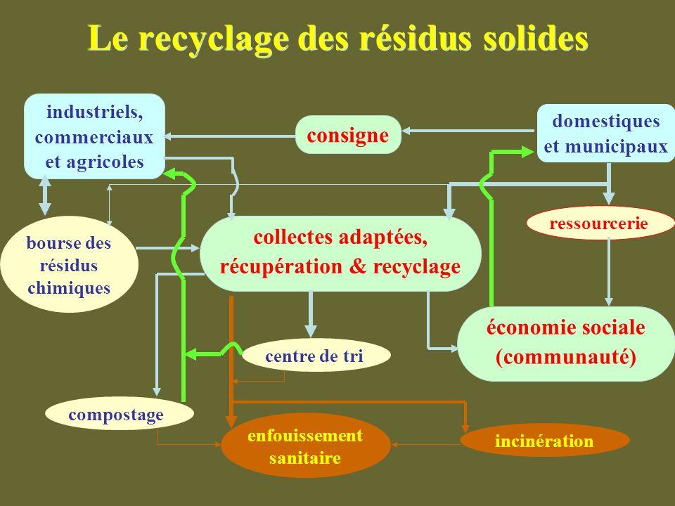 Le recyclage des résidus solides