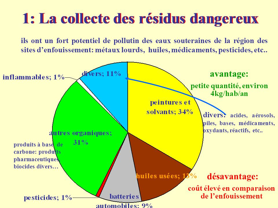 1: La collecte des résidus dangereux