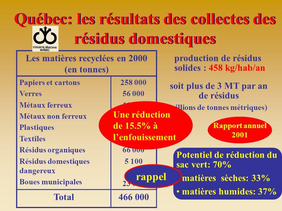 Québec: les résultats des collectes des résidus domestiques