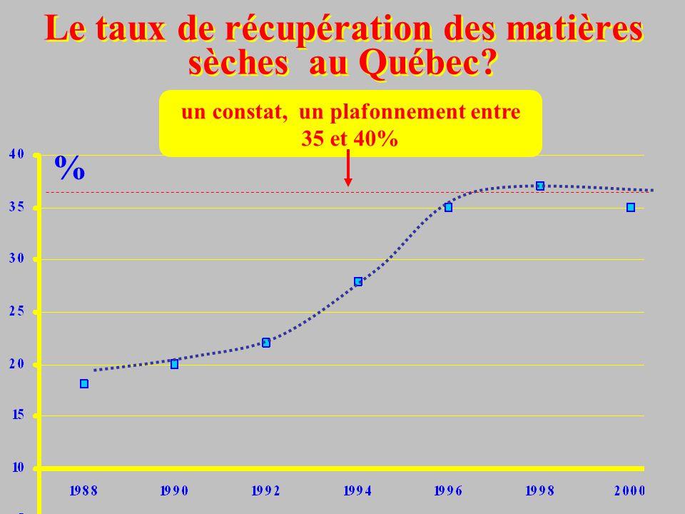 Le taux de récupération des matières sèches au Québec