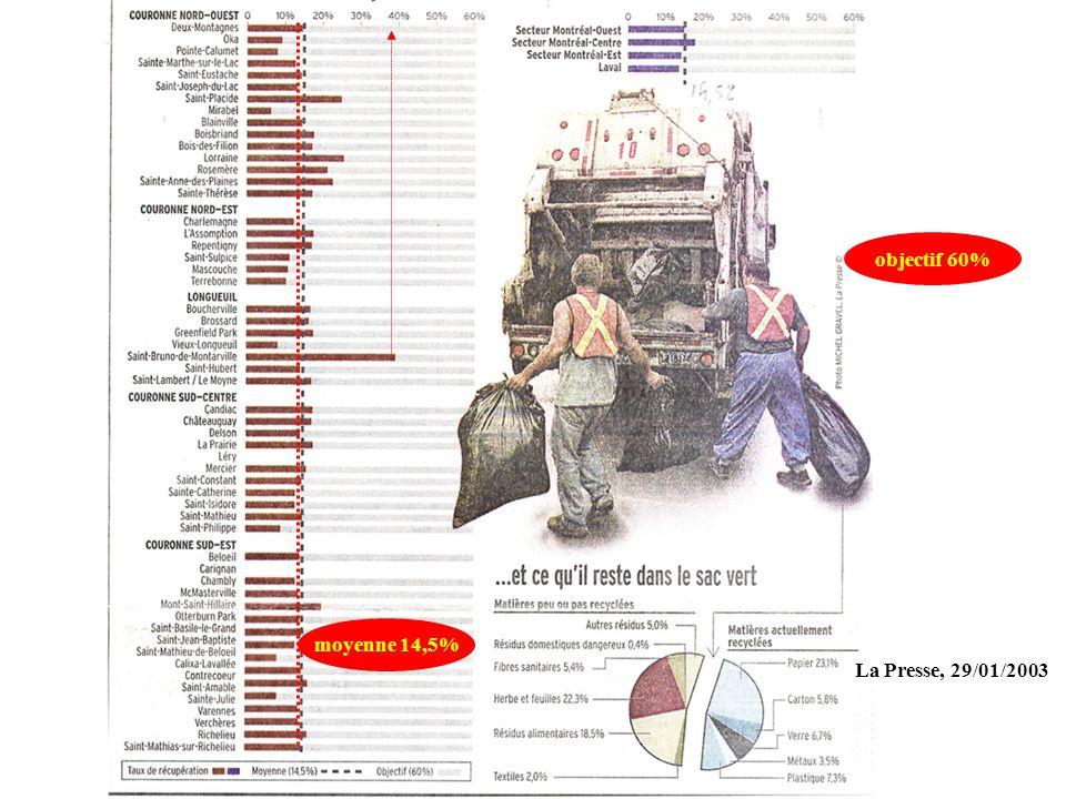 objectif 60% moyenne 14,5% La Presse, 29/01/2003