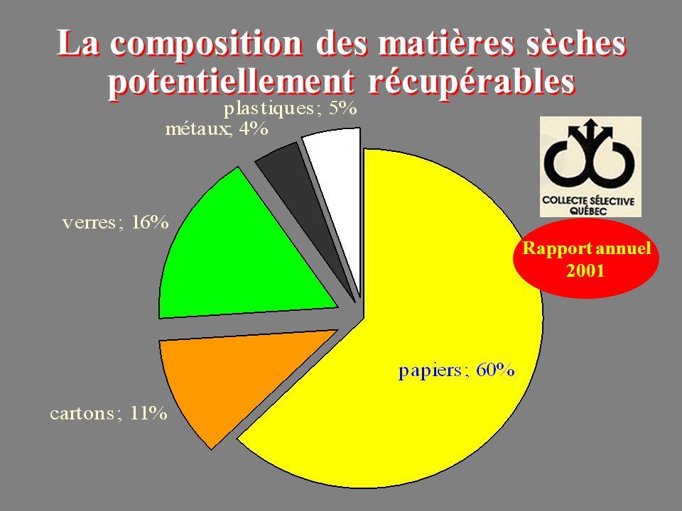 La composition des matières sèches potentiellement récupérables