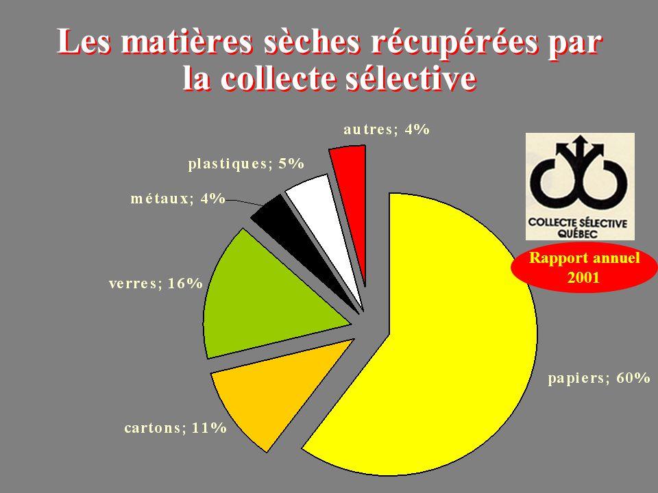 Les matières sèches récupérées par la collecte sélective