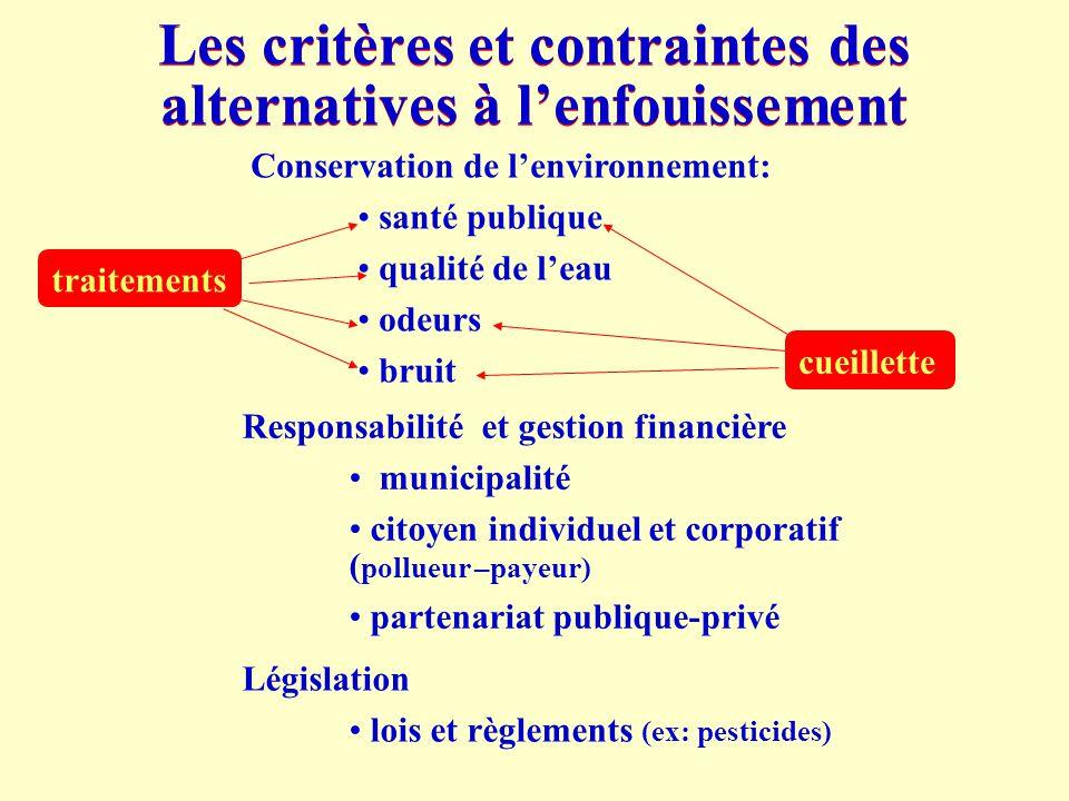 Les critères et contraintes des alternatives à l'enfouissement